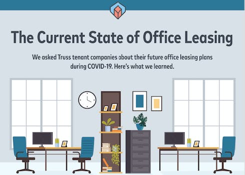 The Current State of Office Leasing Infographic screenshot